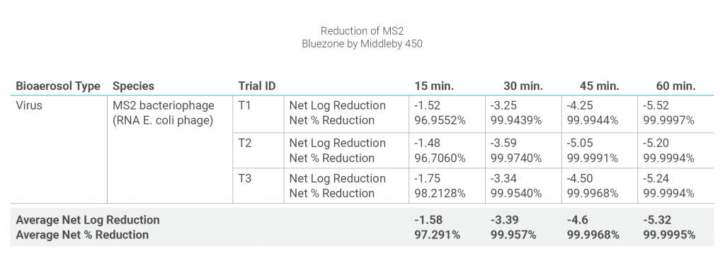 Chart showing reduction of MS2 in Bluezone 450 UV air purification system