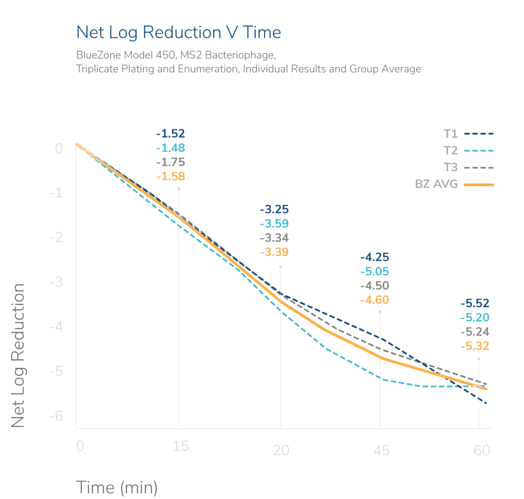 Graph showing net log reduction vs time