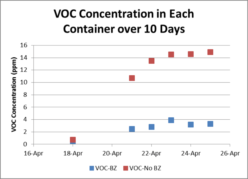 Graph showing VOC concentrations in Bluezone UV Container