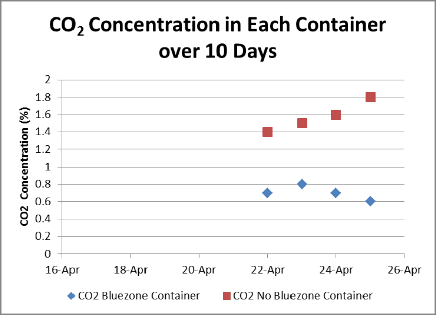 Graph showing CO2 concentrations in Bluezone UV Container