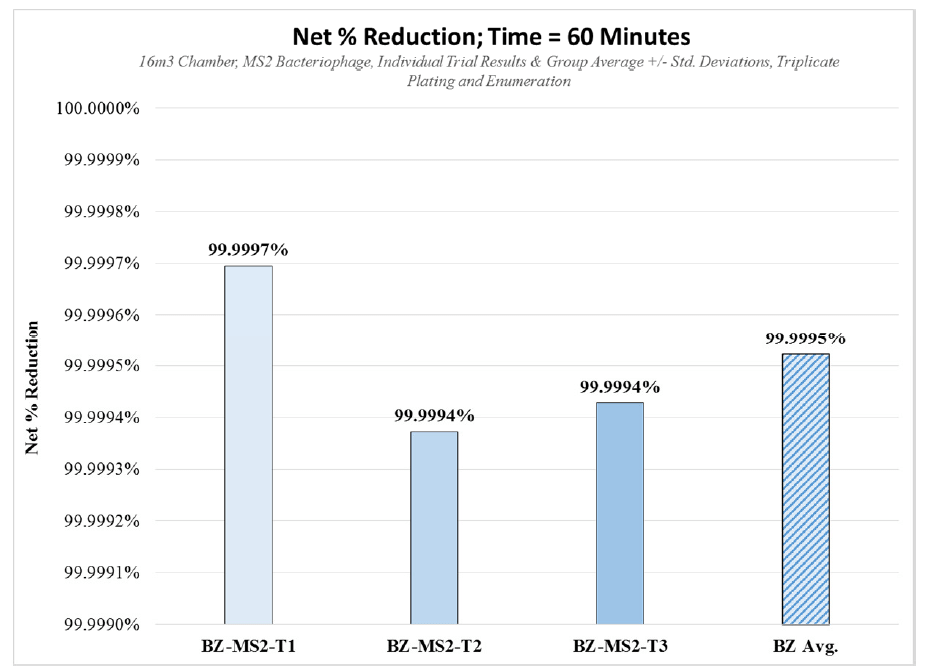 Graph showing net percentage reduction vs time 60 minutes