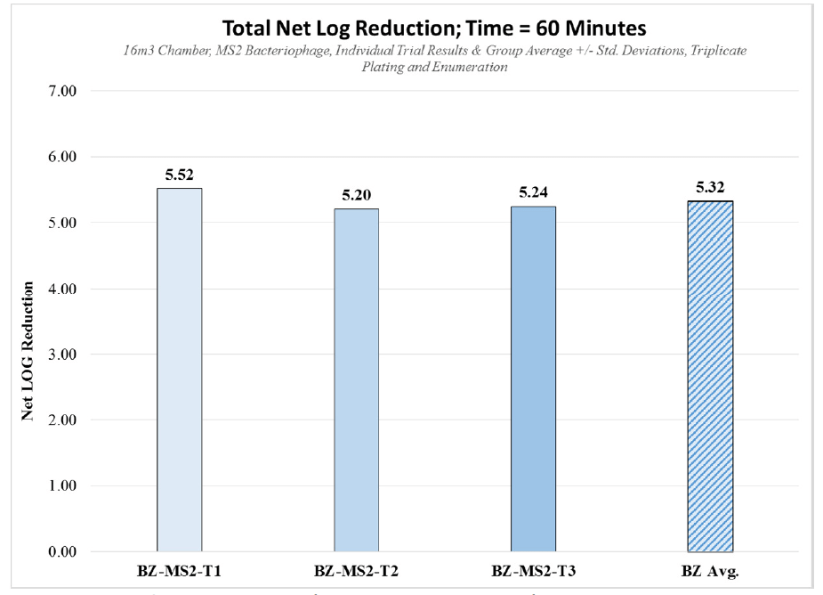 Graph showing net log reduction vs time 60 minutes
