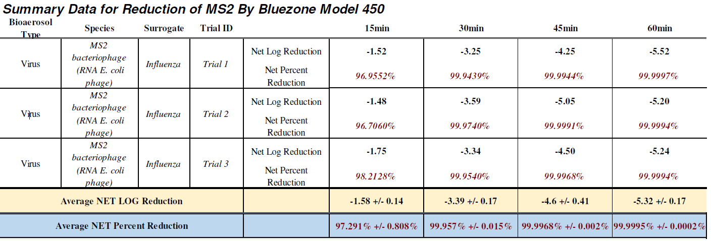 Summary data for reduction of MS2 by Bluezone model 450