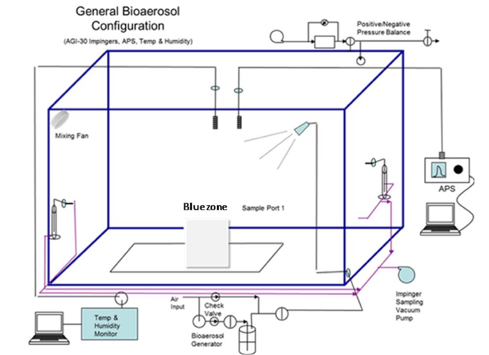 Diagram of general bioaerosol configuration