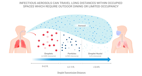 Infectious aerosols can travel long distances in the air